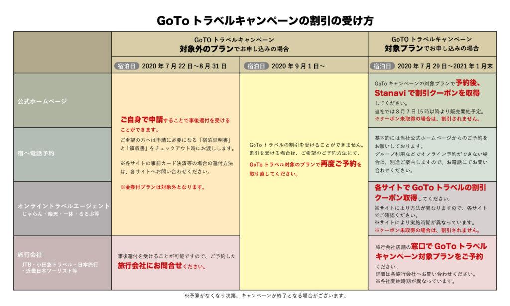 予算 Goto キャンペーン