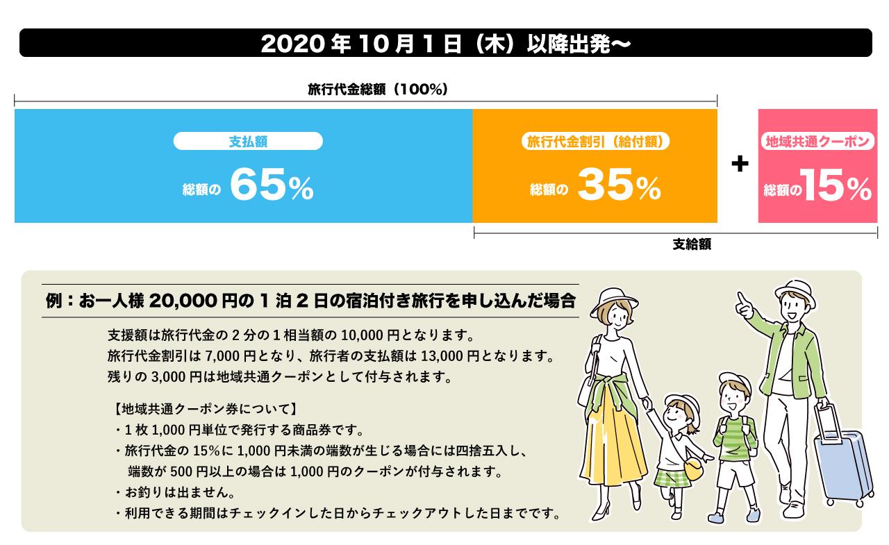 【最新情報】GoToキャンペーン(地域共通クーポン付き)