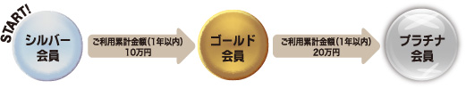 シルバー会員から、ご利用累計金額(1年以内)10万円でゴールド会員。ご利用累計金額(1年以内)20万円でプラチナ会員